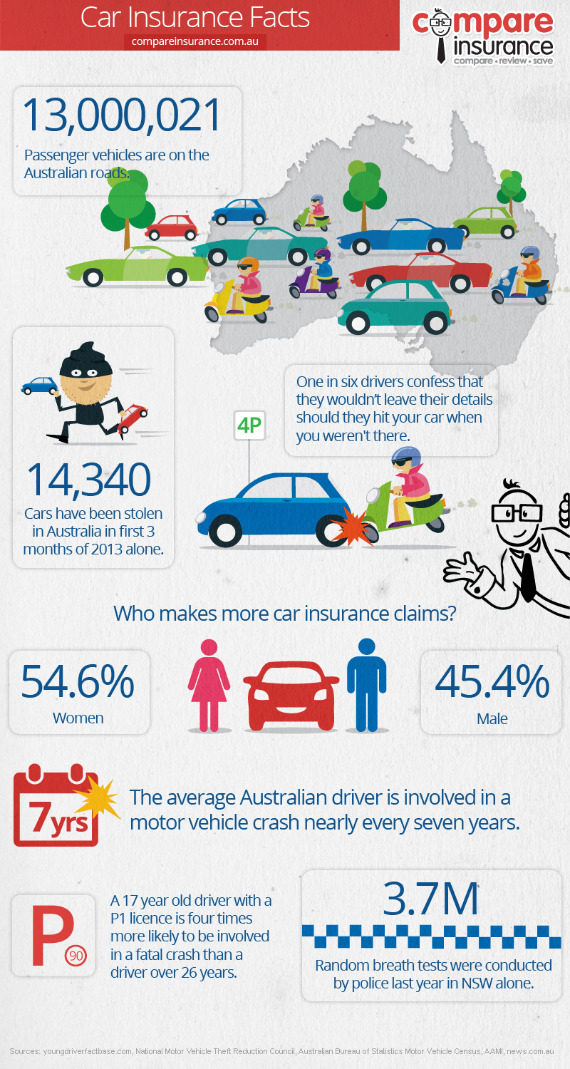 This infographic looks at the dangers on highways in Australia, and strategies to make roads safer.